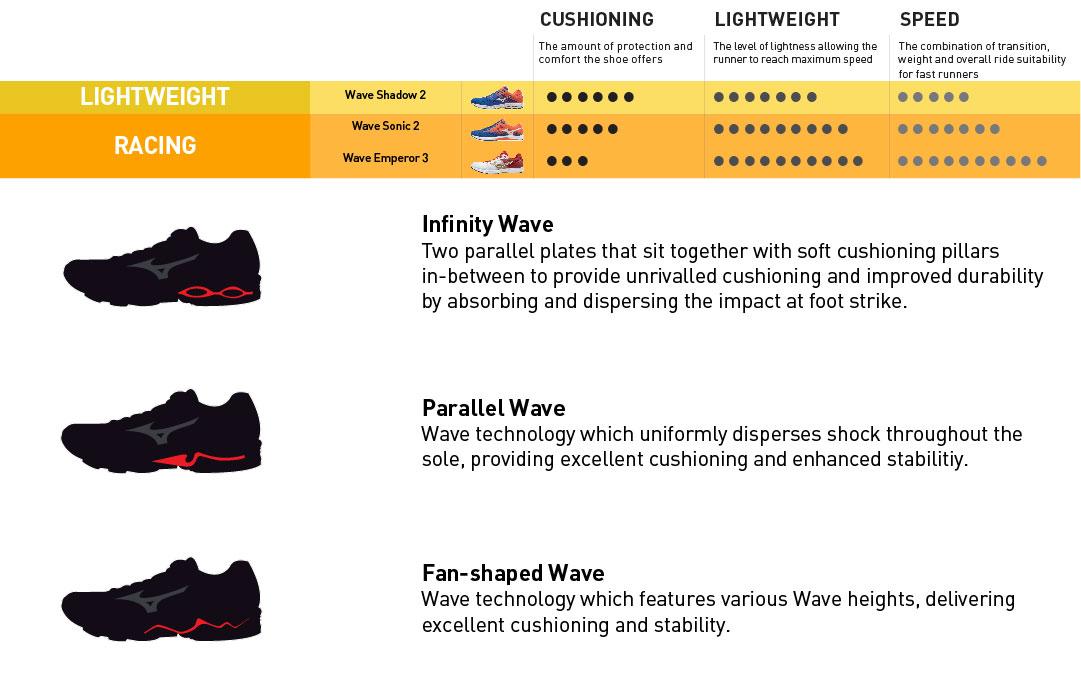 performance running, lightweight, racing, mizuno wave technology